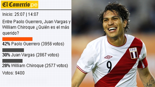 Paolo Guerrero es el ms querido de la seleccin peruana